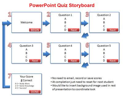 powerpoint storyboard