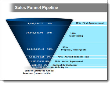 Sales Funnel Slide Before And After The Powerpoint Blog