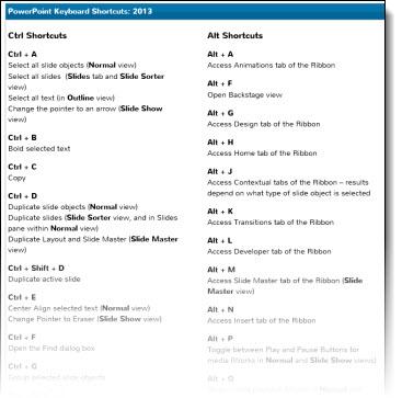 powerpoint 2013 keyboard shortcuts pdf